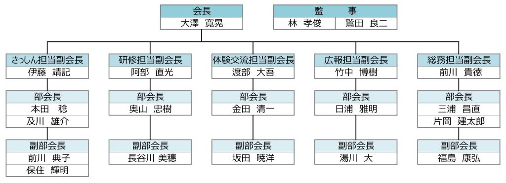 昭和会組織図